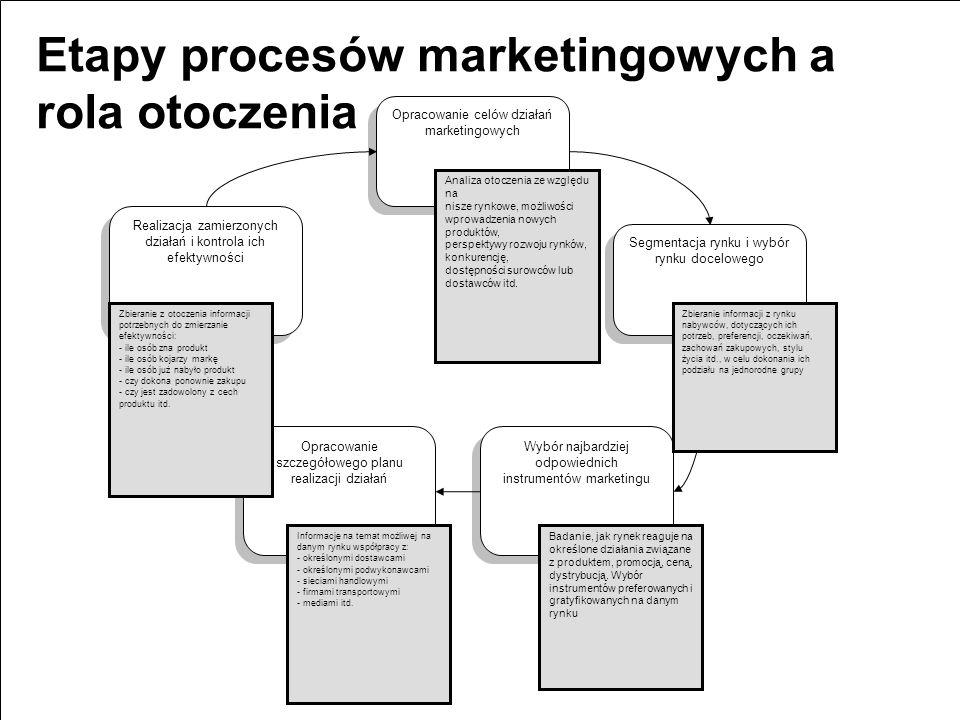 Etapy procesów marketingowych a rola otoczenia