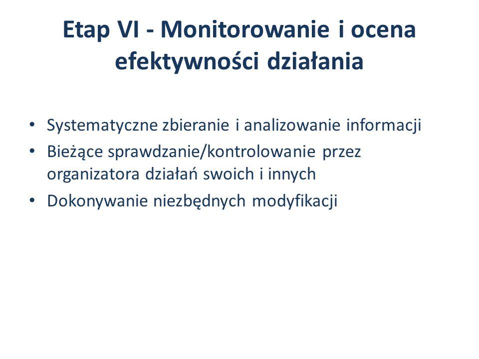 Etap VI - Monitorowanie i ocena efektywności działania