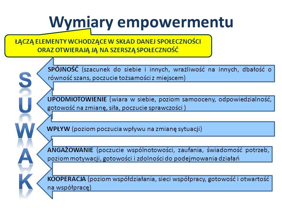 S U W A K Wymiary empowermentu