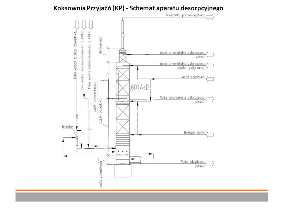 KP – Schemat kolumny odkwaszająco-odpędowej