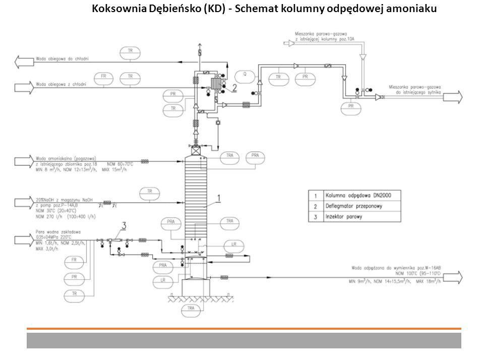 Charakterystyka instalacji kolumny odpędowej amoniaku