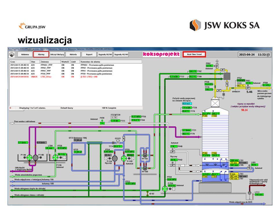KD - Schemat kolumny odpędowej amoniaku - wizualizacja