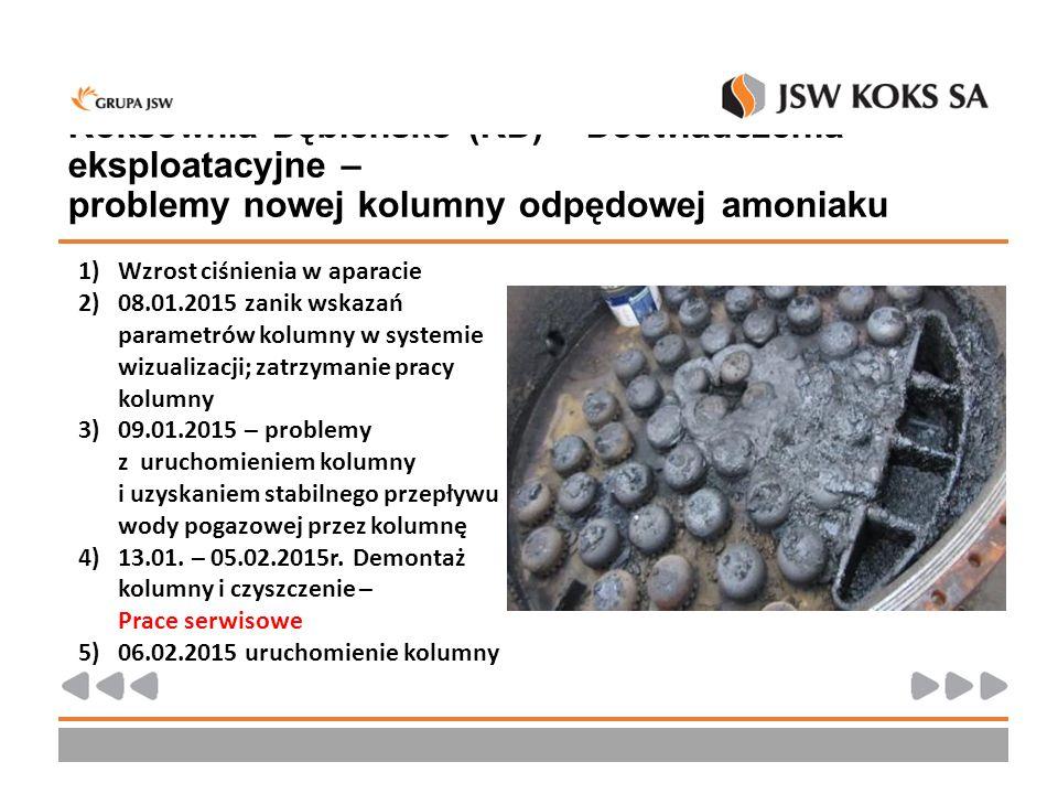 Koksownia Dębieńsko (KD) – Doświadczenia eksploatacyjne – problemy nowej kolumny odpędowej amoniaku