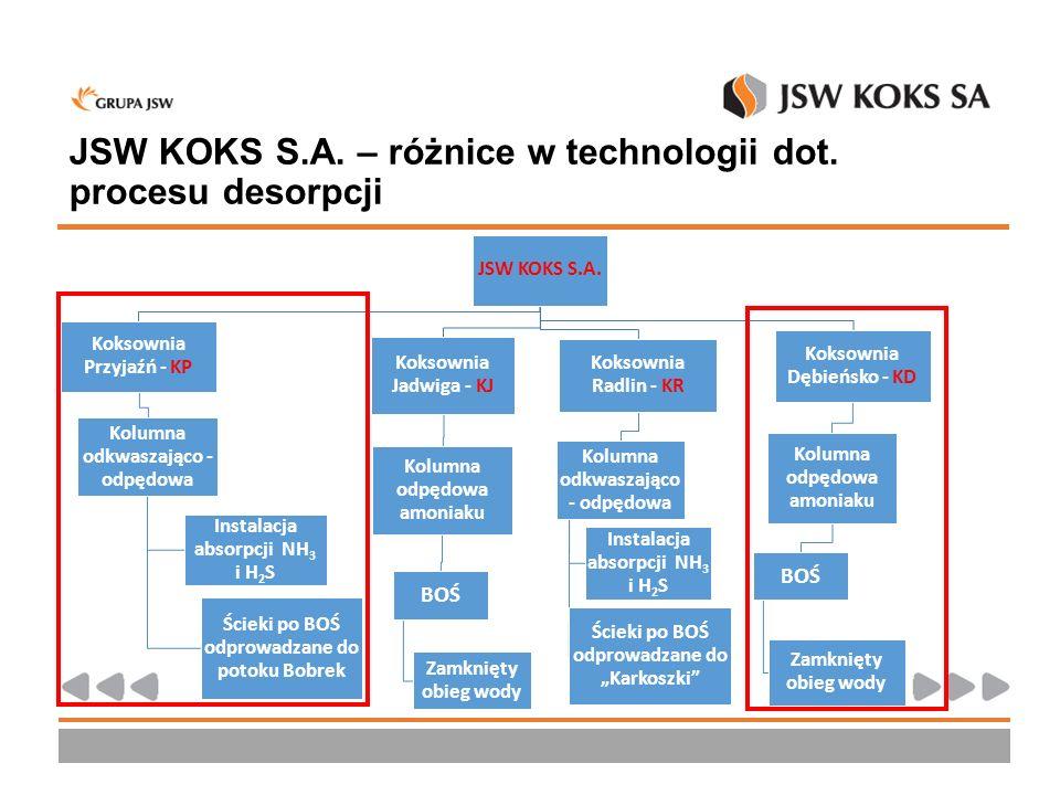JSW KOKS S.A. – różnice w technologii dot. procesu desorpcji