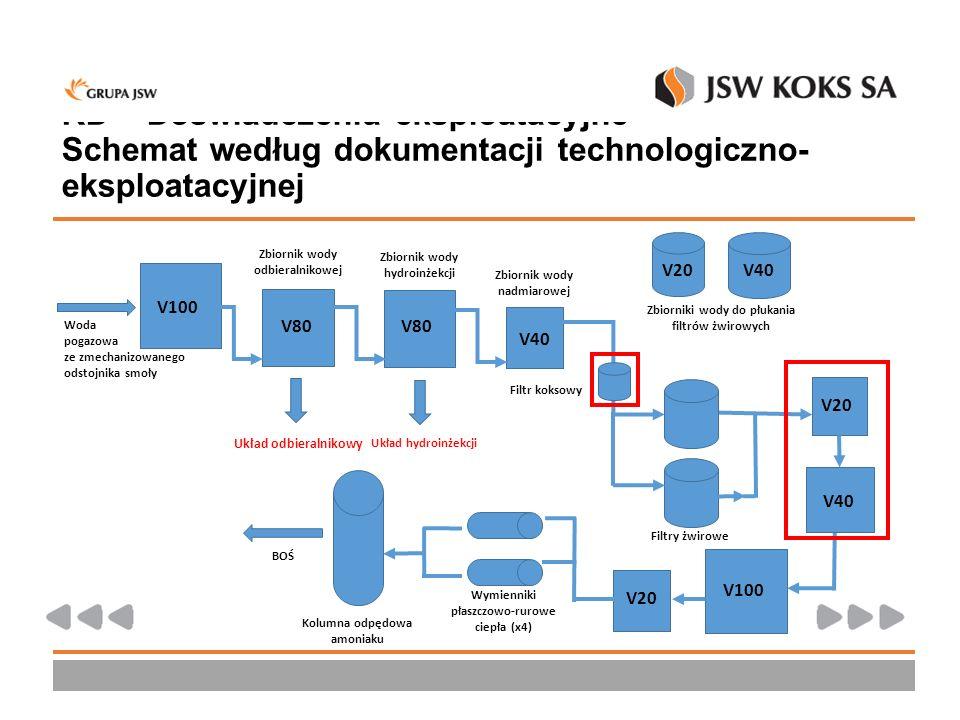 KD – Doświadczenia eksploatacyjne – Schemat według dokumentacji technologiczno-eksploatacyjnej