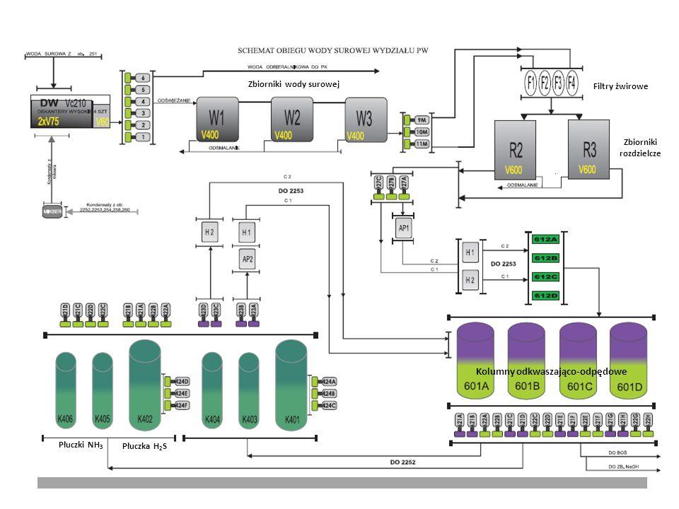 Zbiorniki wody surowej
