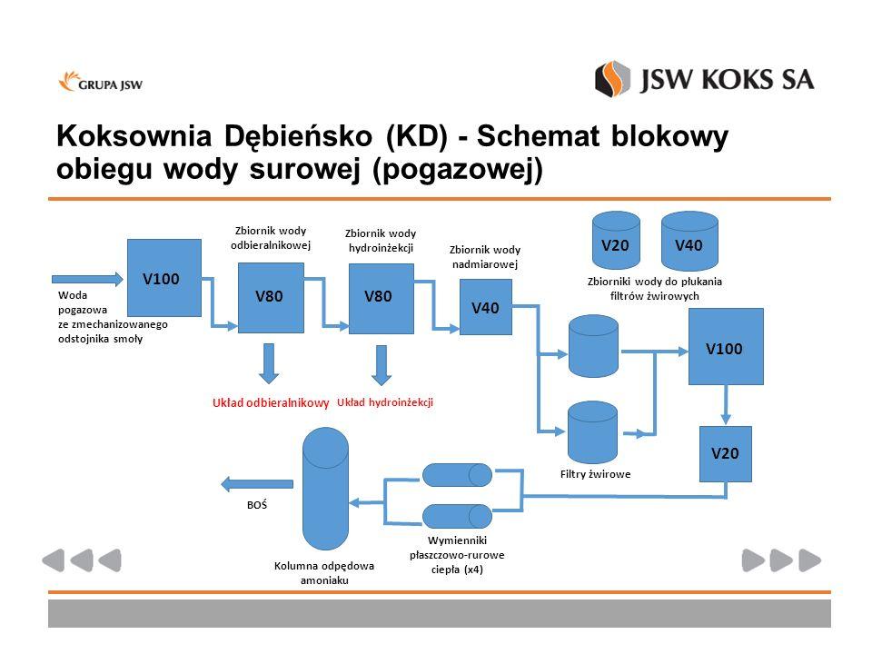 Koksownia Dębieńsko (KD) - Schemat blokowy obiegu wody surowej (pogazowej)