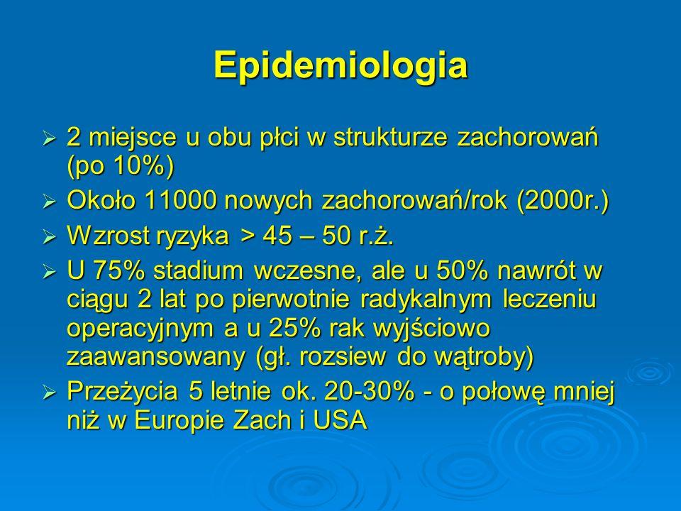 Epidemiologia 2 miejsce u obu płci w strukturze zachorowań (po 10%)