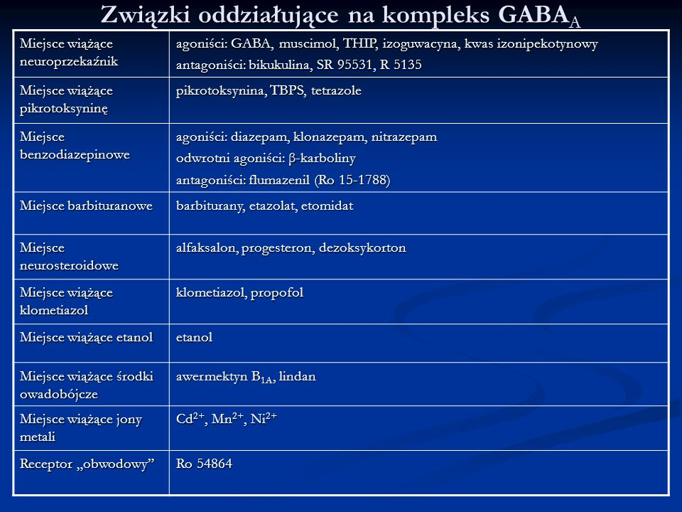 Związki oddziałujące na kompleks GABAA