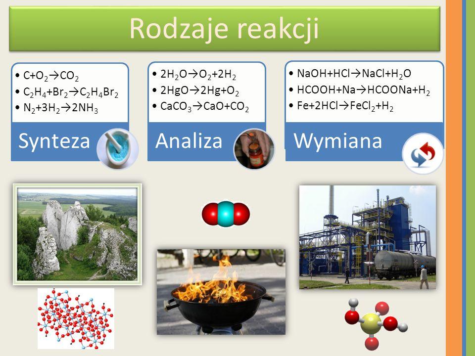 Rodzaje reakcji Synteza Analiza Wymiana C+O2→CO2 C2H4+Br2→C2H4Br2