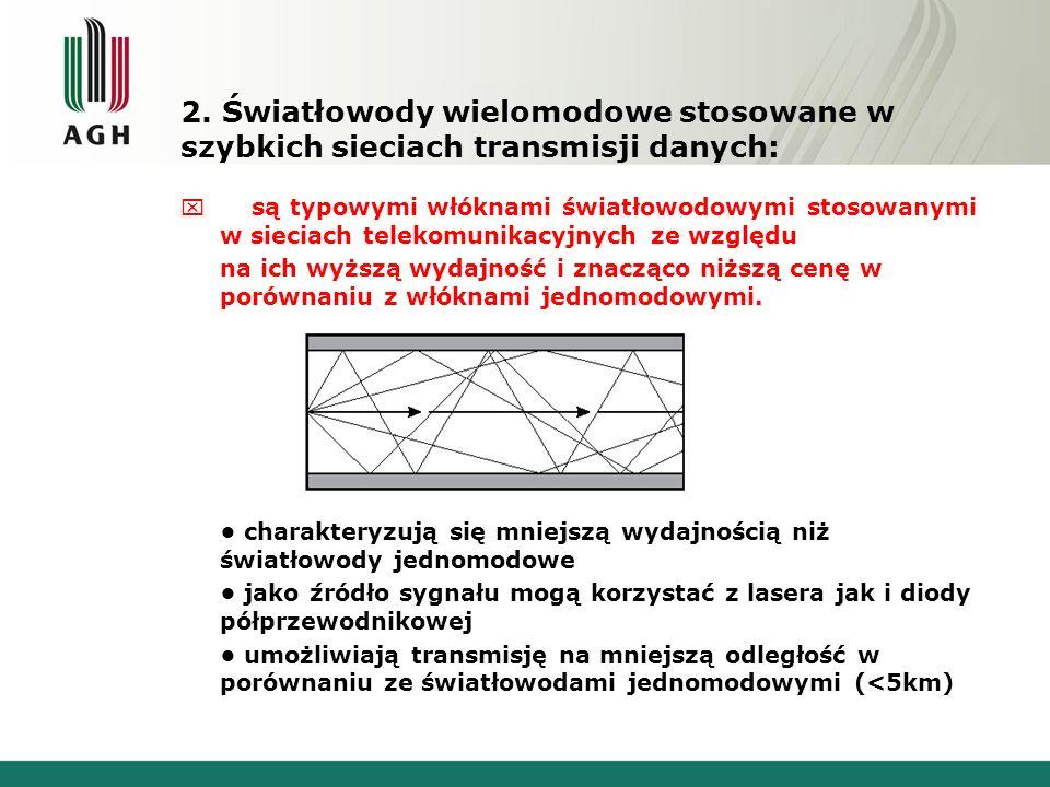 2. Światłowody wielomodowe stosowane w szybkich sieciach transmisji danych: