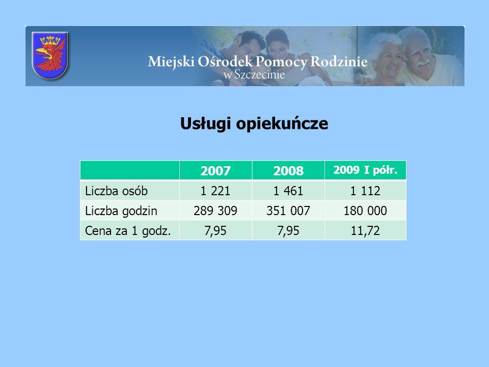 Usługi opiekuńcze 2007 2008 Liczba osób 1 221 1 461 1 112