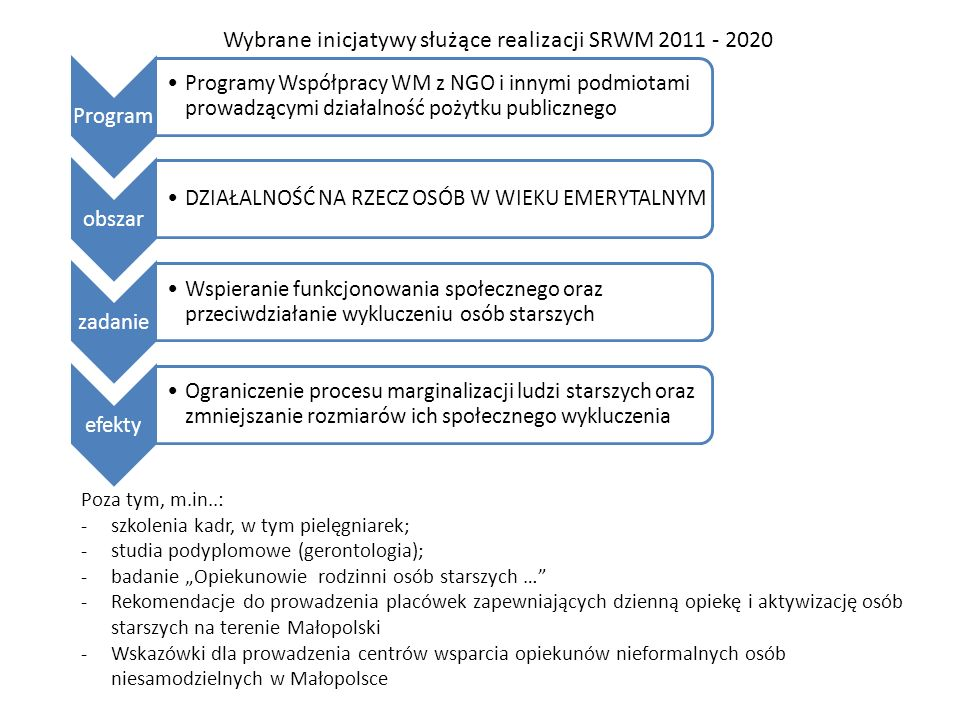 Wybrane inicjatywy służące realizacji SRWM 2011 - 2020