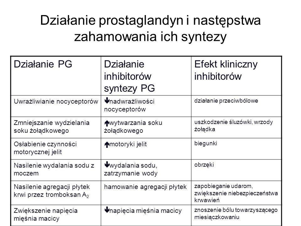 Działanie prostaglandyn i następstwa zahamowania ich syntezy