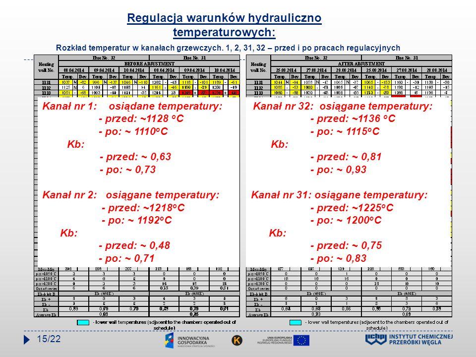 Regulacja warunków hydrauliczno temperaturowych: