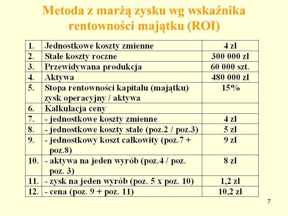 Metoda z marżą zysku wg wskaźnika rentowności majątku (ROI)