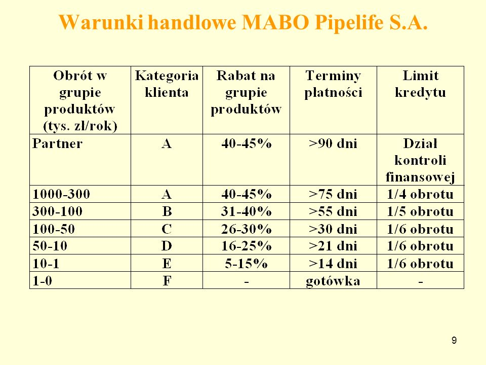 Warunki handlowe MABO Pipelife S.A.