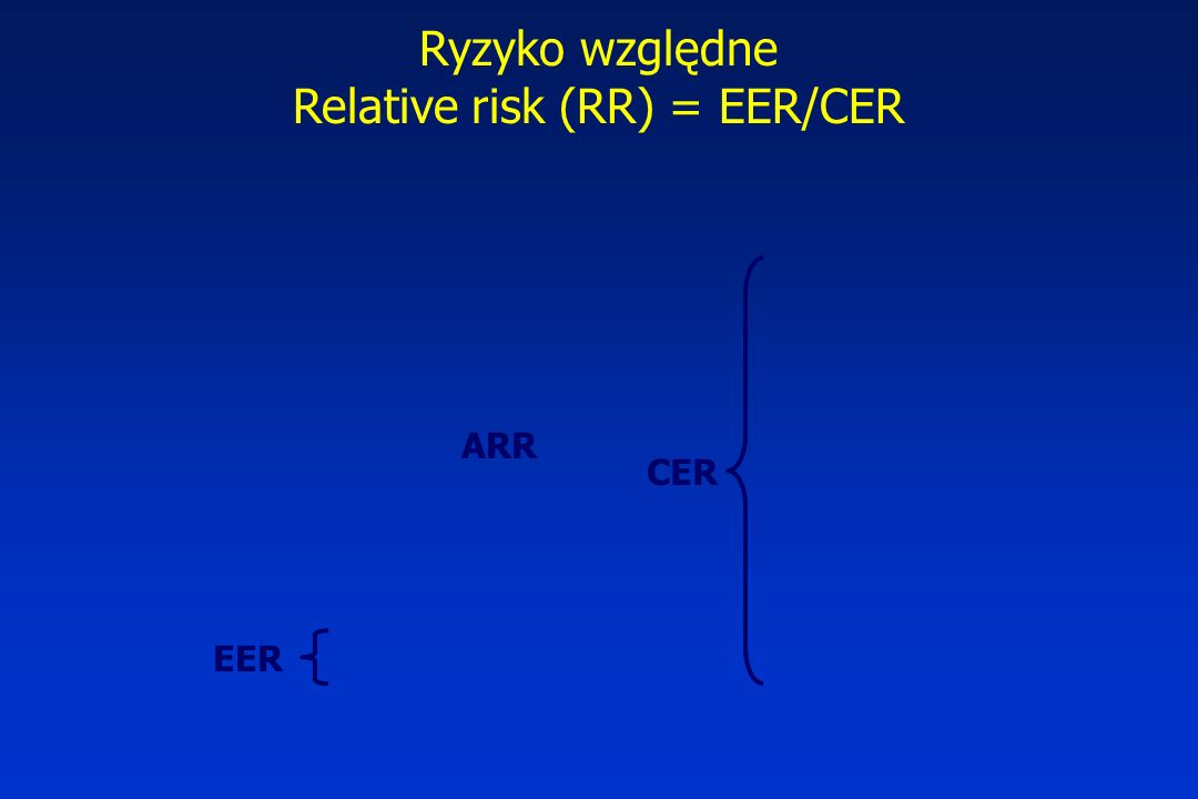 Relative risk (RR) = EER/CER