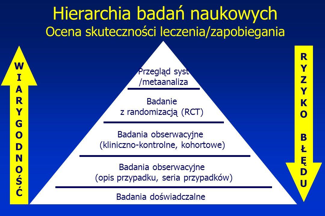 Hierarchia badań naukowych Ocena skuteczności leczenia/zapobiegania