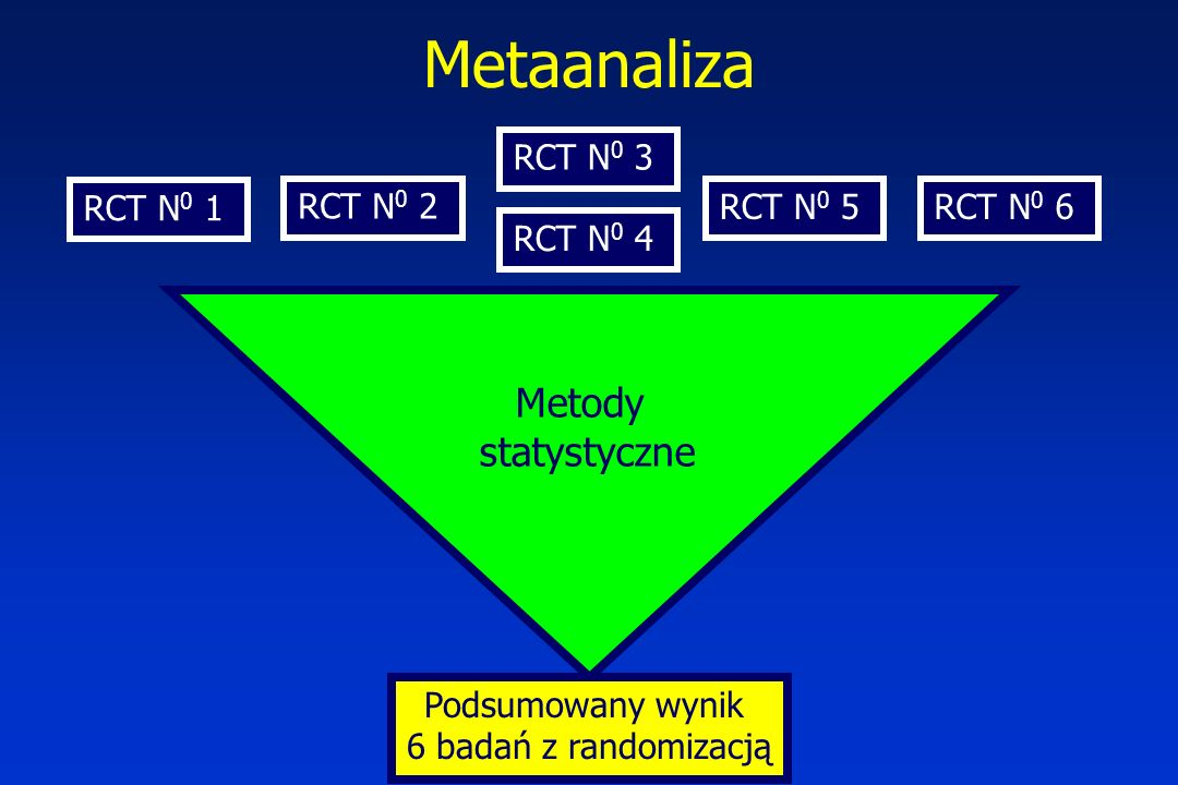 Metaanaliza Metody statystyczne RCT N0 3 RCT N0 1 RCT N0 2 RCT N0 5