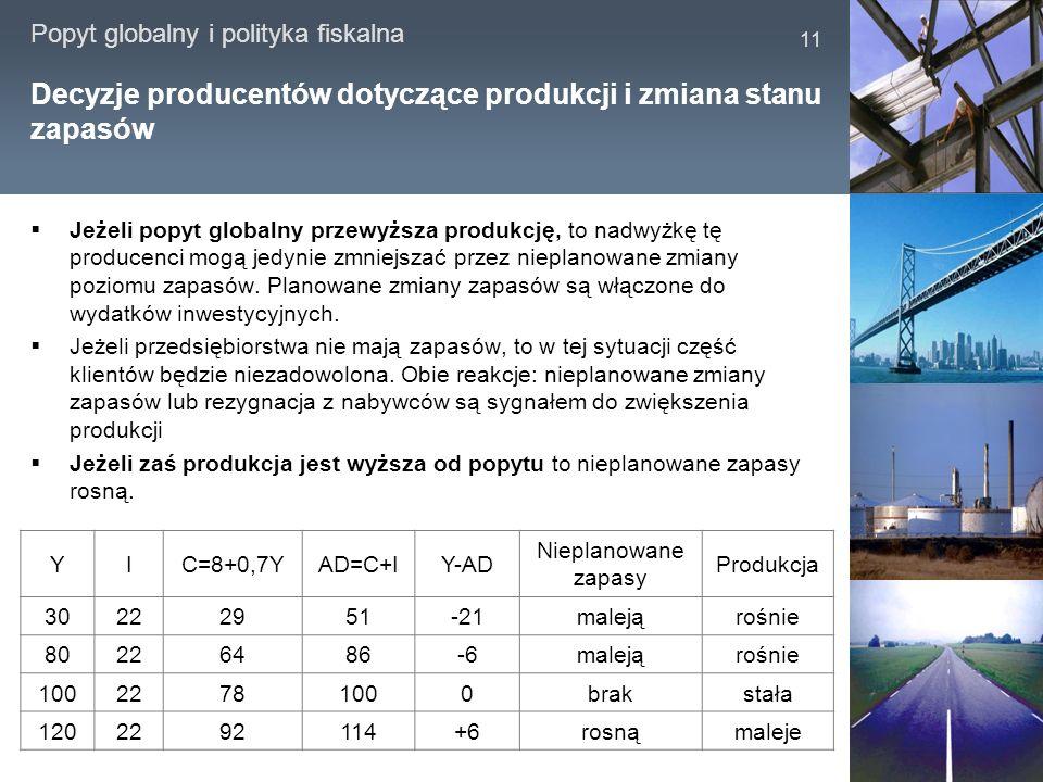 Decyzje producentów dotyczące produkcji i zmiana stanu zapasów