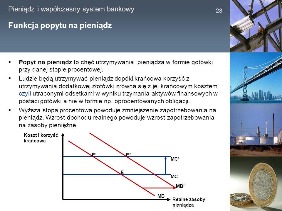 Funkcja popytu na pieniądz