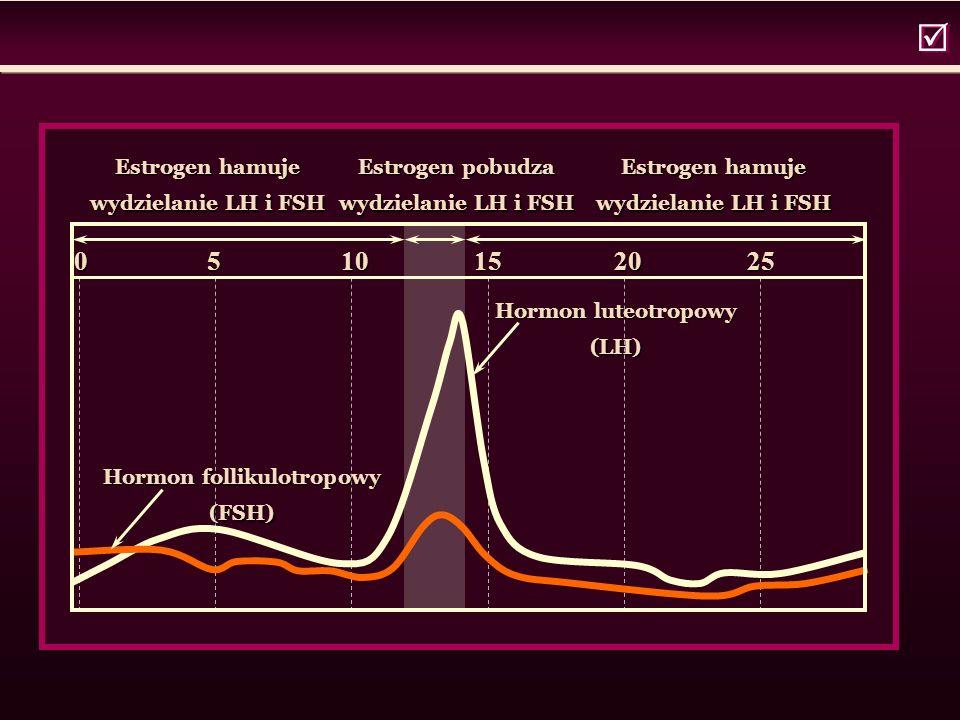  0 5 10 15 20 25 Estrogen hamuje wydzielanie LH i FSH