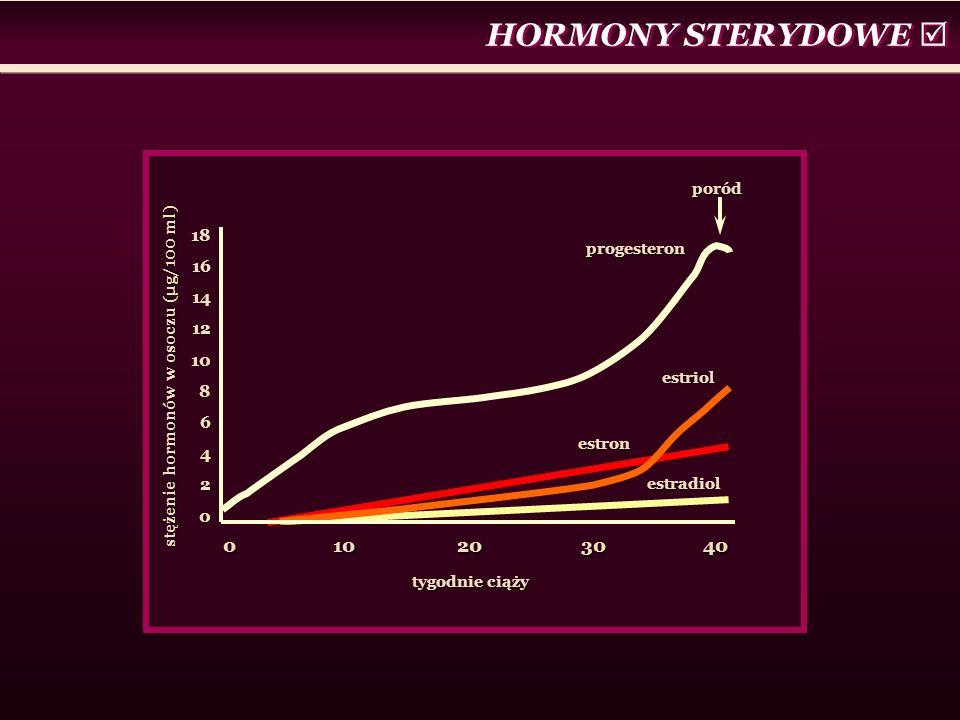 HORMONY STERYDOWE  0 10 20 30 40 18 16 14 12 10 8 6 4 2 poród