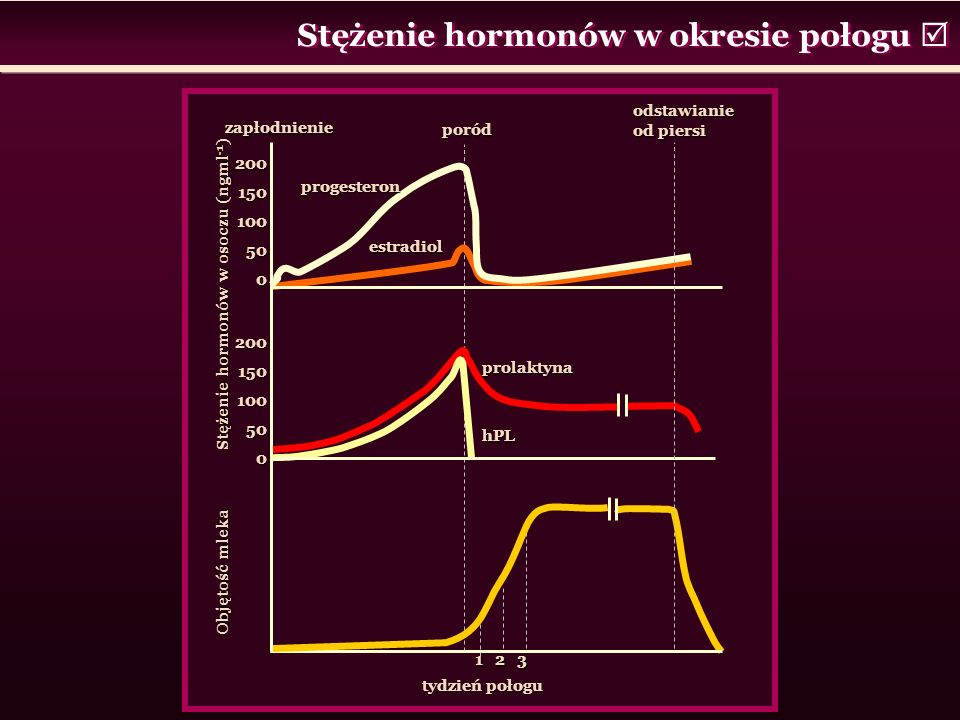 Stężenie hormonów w okresie połogu 