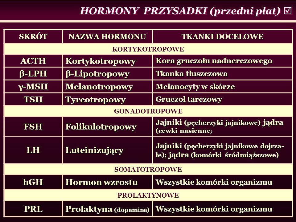 HORMONY PRZYSADKI (przedni płat) 