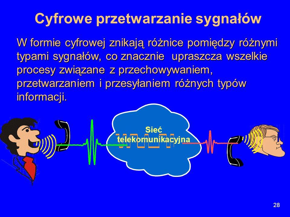 Cyfrowe przetwarzanie sygnałów