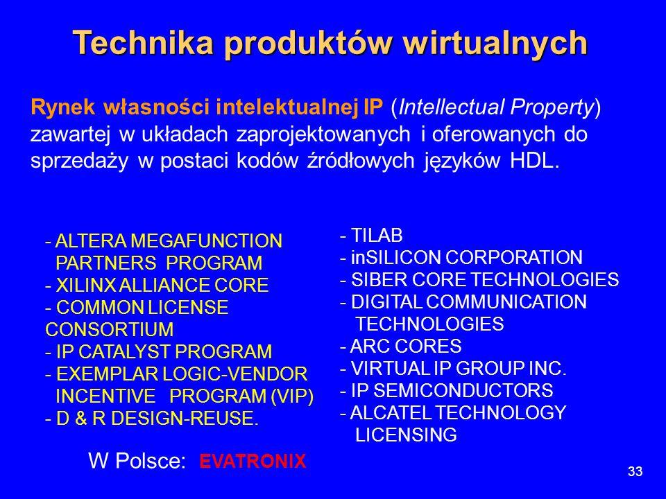Technika produktów wirtualnych