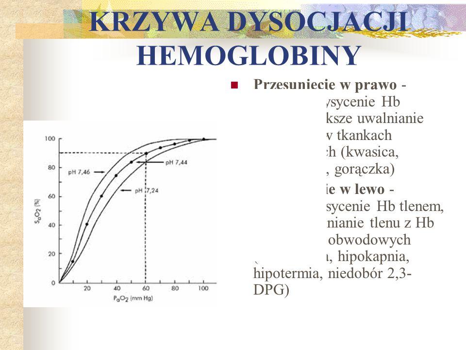 KRZYWA DYSOCJACJI HEMOGLOBINY