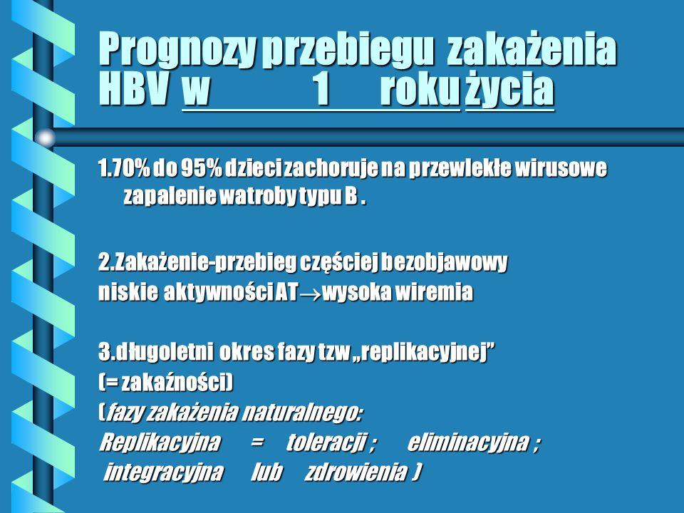 Prognozy przebiegu zakażenia HBV w 1 roku życia