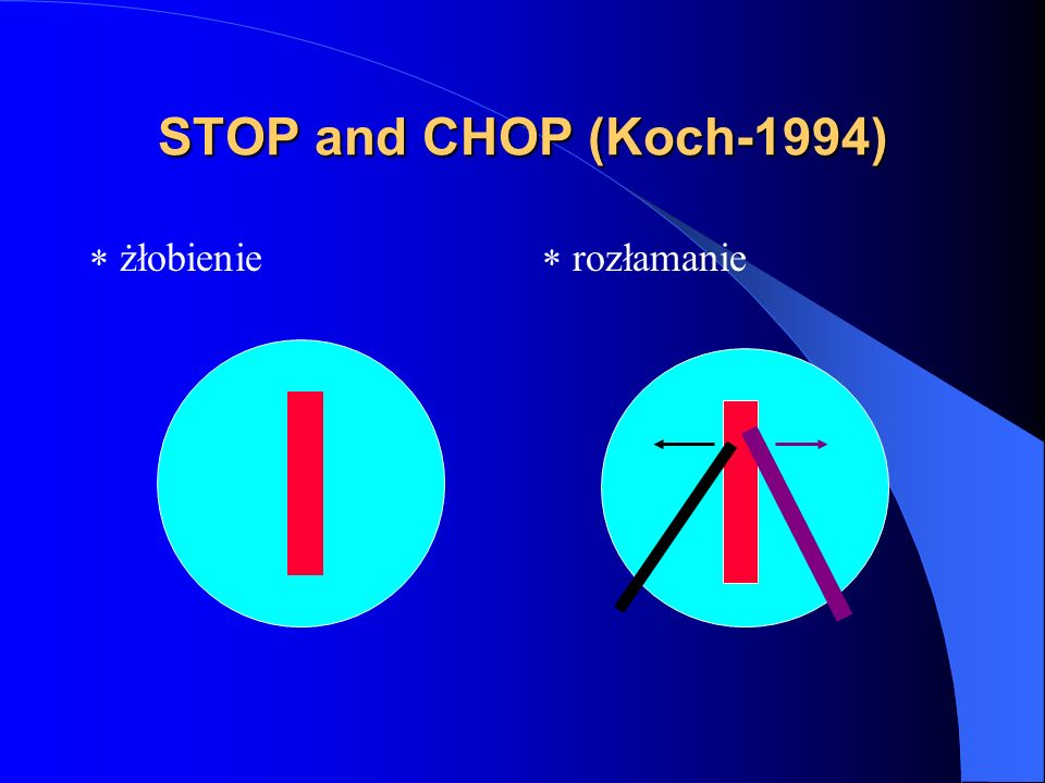 STOP and CHOP (Koch-1994)  żłobienie  rozłamanie