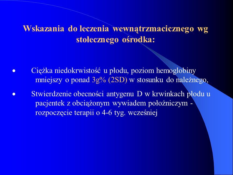 Wskazania do leczenia wewnątrzmacicznego wg stołecznego ośrodka: