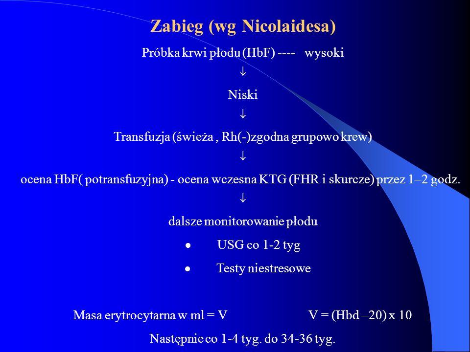 Zabieg (wg Nicolaidesa)