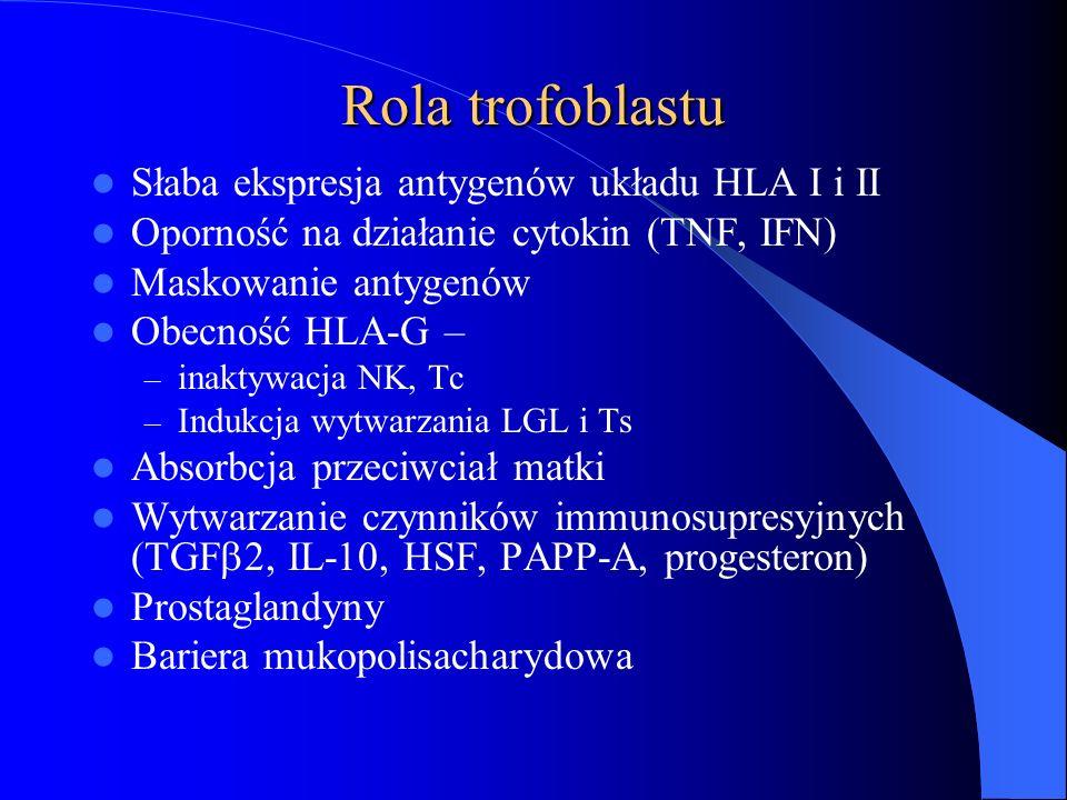 Rola trofoblastu Słaba ekspresja antygenów układu HLA I i II