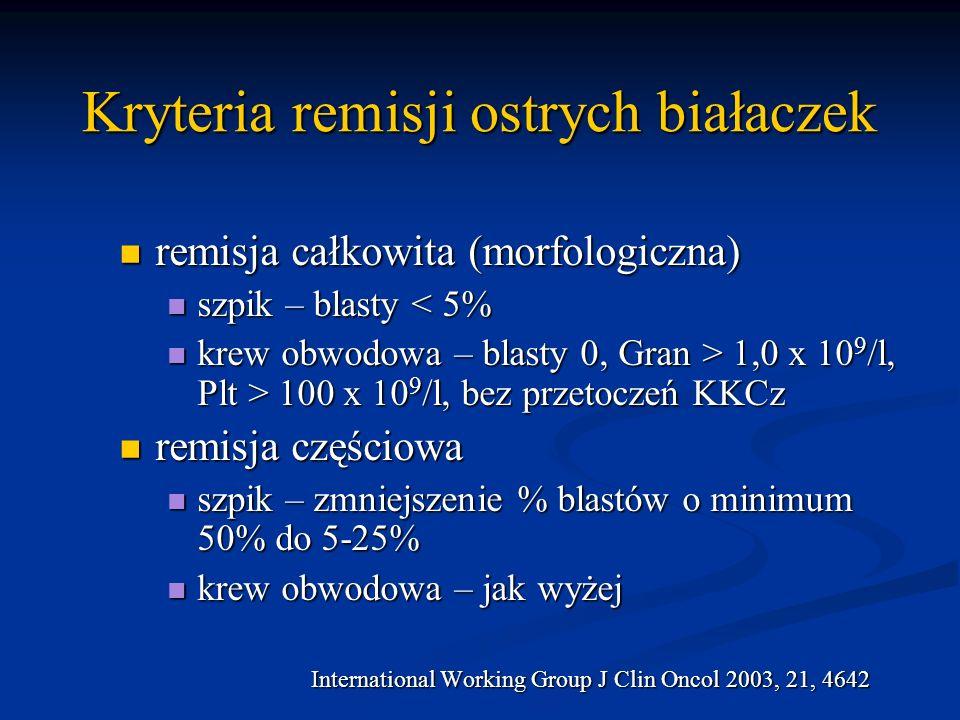 Kryteria remisji ostrych białaczek