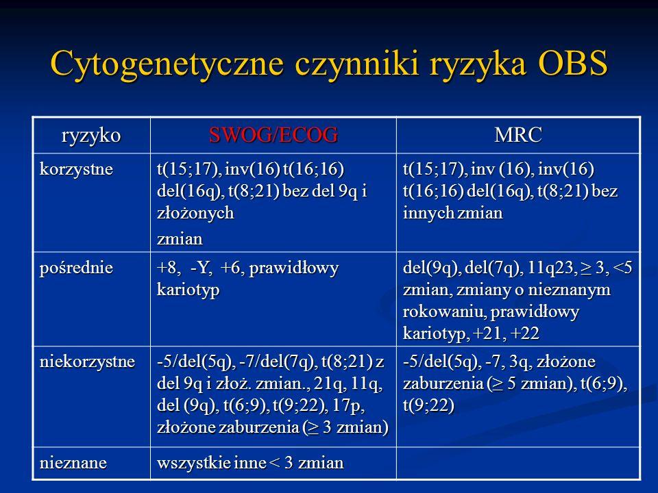 Cytogenetyczne czynniki ryzyka OBS