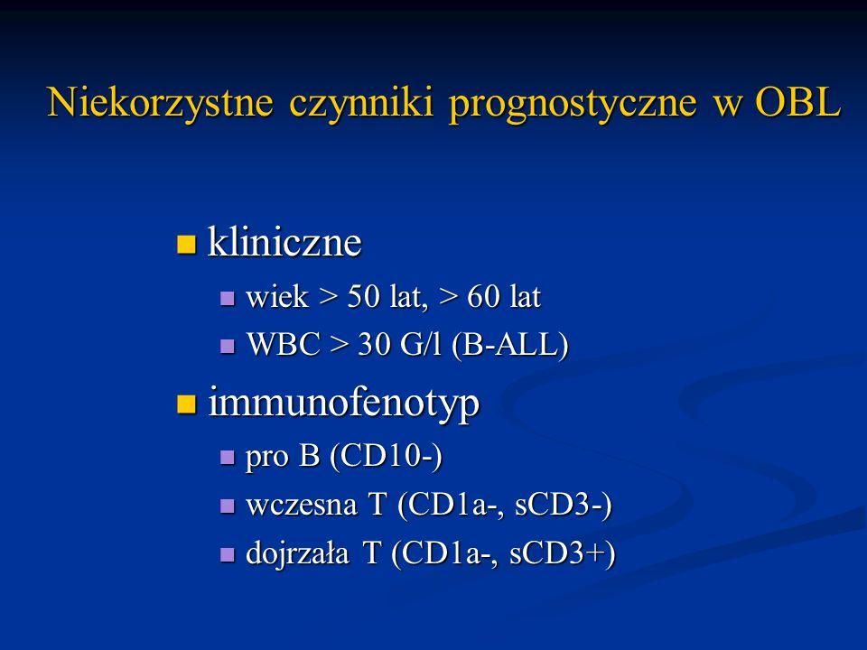 Niekorzystne czynniki prognostyczne w OBL
