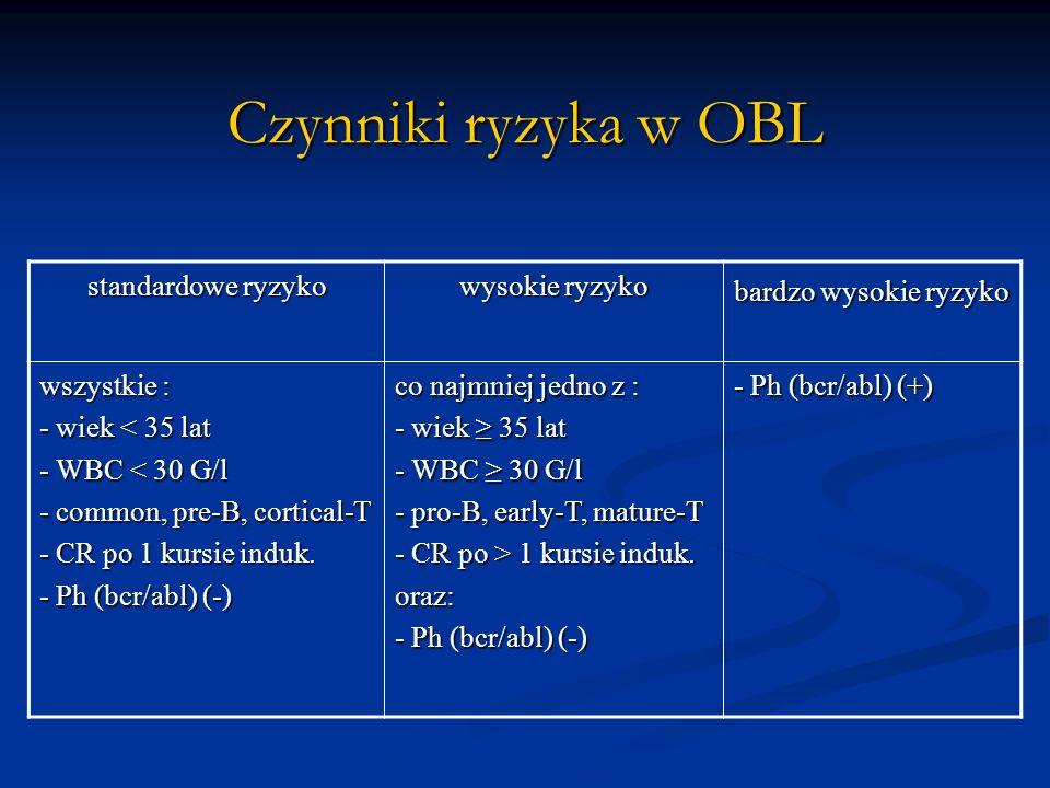 Czynniki ryzyka w OBL standardowe ryzyko wysokie ryzyko