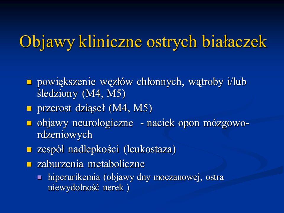 Objawy kliniczne ostrych białaczek