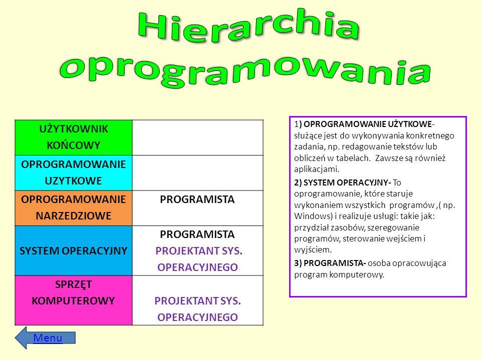 Hierarchia oprogramowania