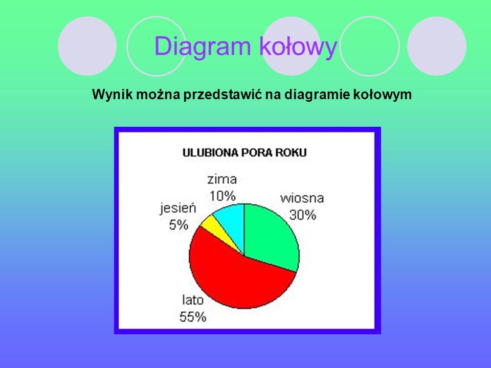Wynik można przedstawić na diagramie kołowym