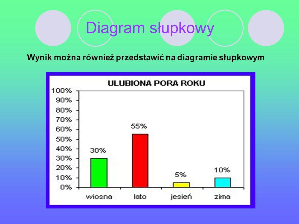 Wynik można również przedstawić na diagramie słupkowym