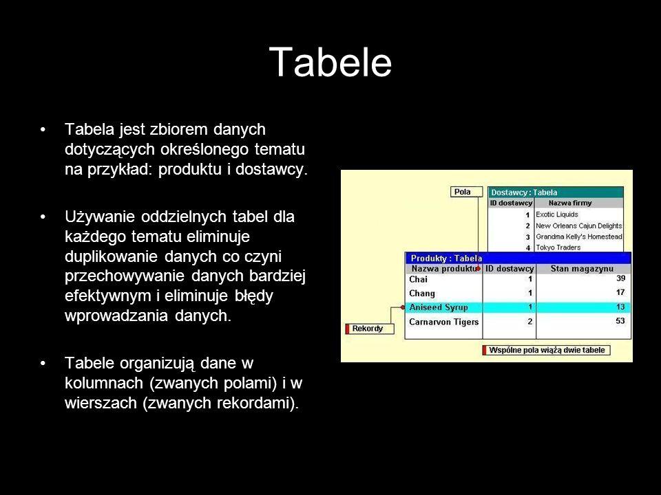 Tabele Tabela jest zbiorem danych dotyczących określonego tematu na przykład: produktu i dostawcy.