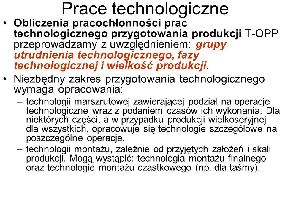 Prace technologiczne