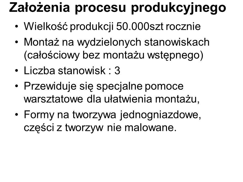 Założenia procesu produkcyjnego