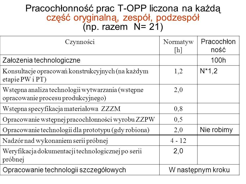 Pracochłonność prac T-OPP liczona na każdą część oryginalną, zespół, podzespół (np. razem N= 21)